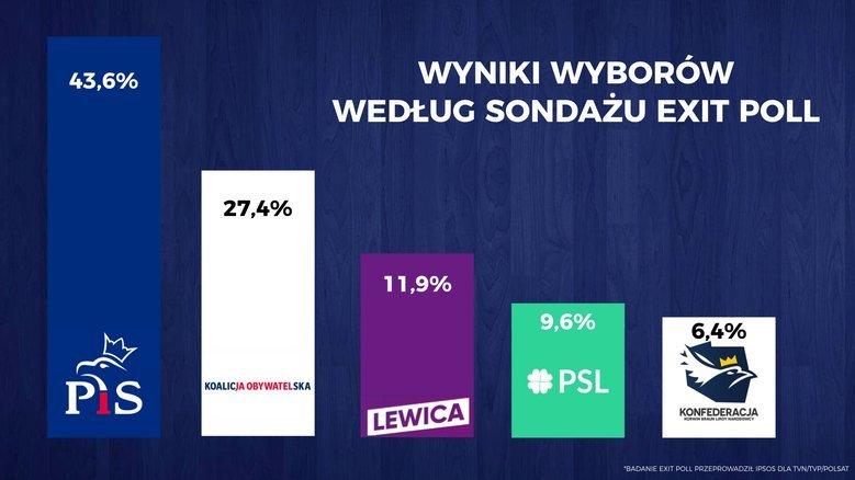 Czy Jarosław Kaczyński zdecydowanie przegrywa w Warszawie z Małgorzatą Kidawą-Błońską?
